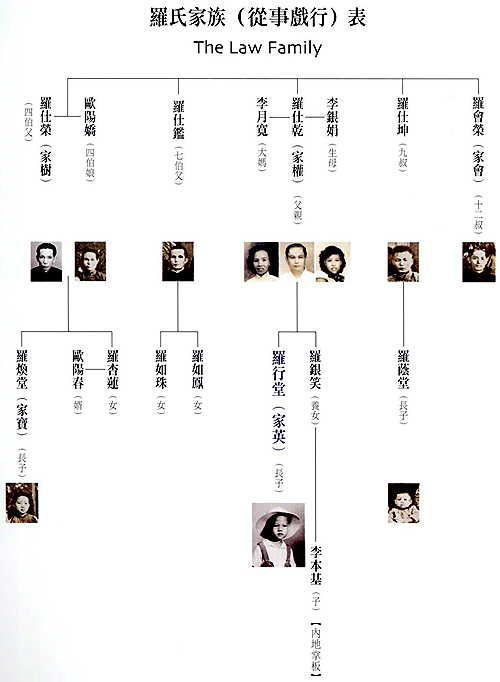 Mr Law's profile from lizawang.com Family_chart